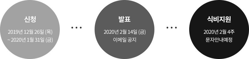 신청:2017년 4월 5일~2017년 4월 12일, 발표:2017년 4월 중순(개별통지), 식권발송: 2017년 4월 말